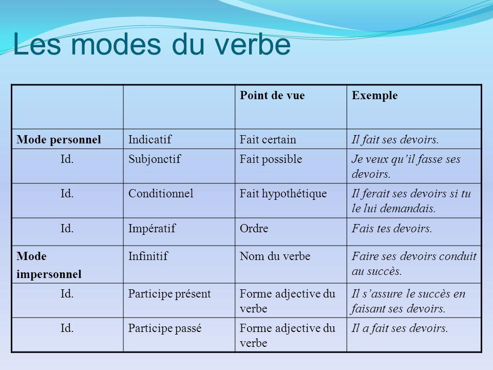 mode des verbes